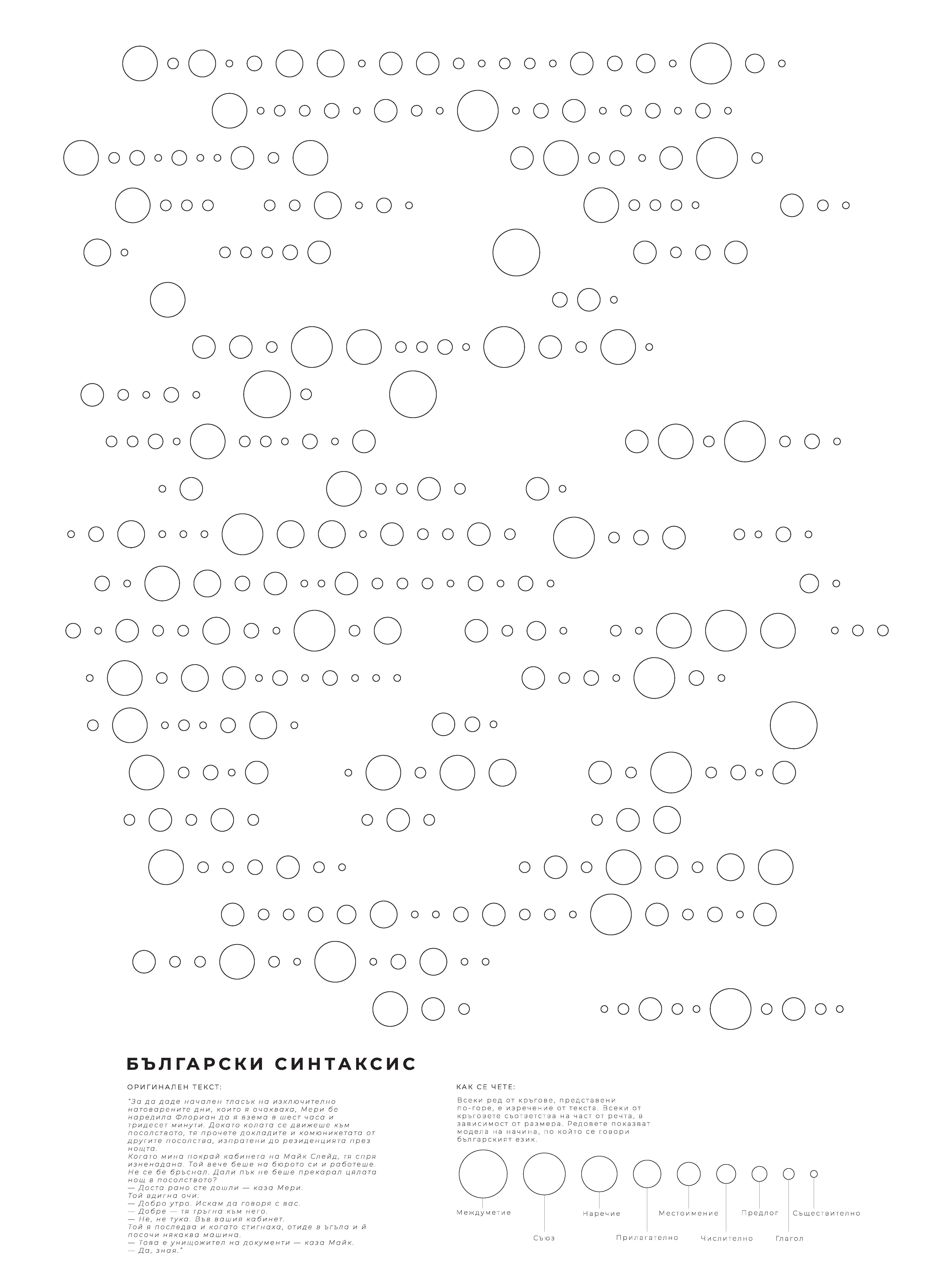 Bulgarian Syntax